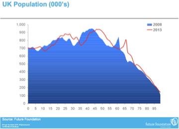 Future Foundation UK Population