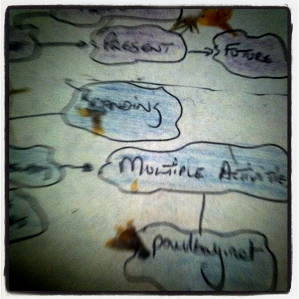paulbay mind-mapping